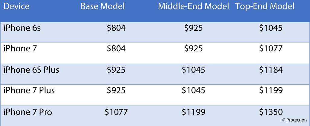 Apple iPhone 7 et iPhone 7 plus prix au Maroc